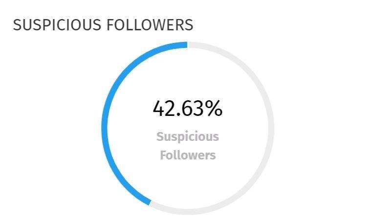 Suspicious followers